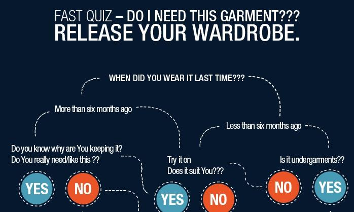 Do I need this garment? Infographic